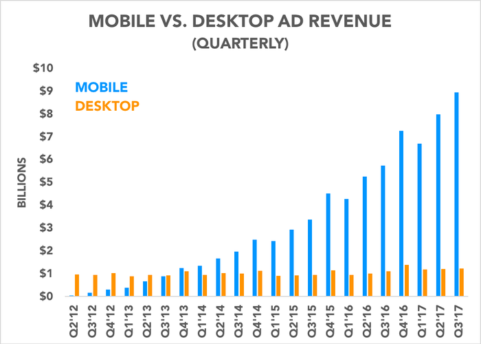 Chart comparing mobile ad revenue and desktop ad revenue over time