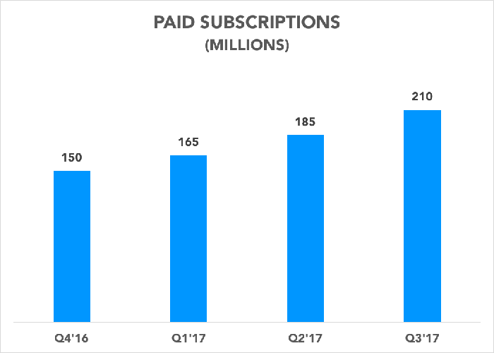 Chart showing paid subscriptions over time
