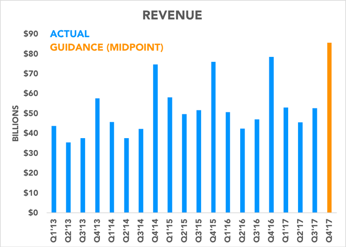 Chart comparing historical revenue to guidance next quarter