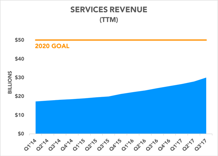 Chart comparing services business to 2020 target