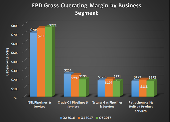 EPD gross operating margin by business segment for Q3 2016, Q2 2017, and Q3 2017. Show's decline for crude oil partially offset by gains for NGL pipelines.