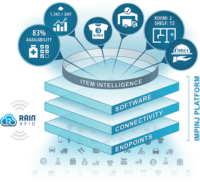 A graphic showing the layers of Impinj's platform, including endpoints, connectivity, software, and item intelligence.