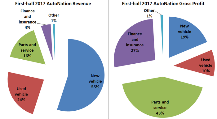 Pie chart with parts and services representing 16% revenue but 43% of company total gross profit.