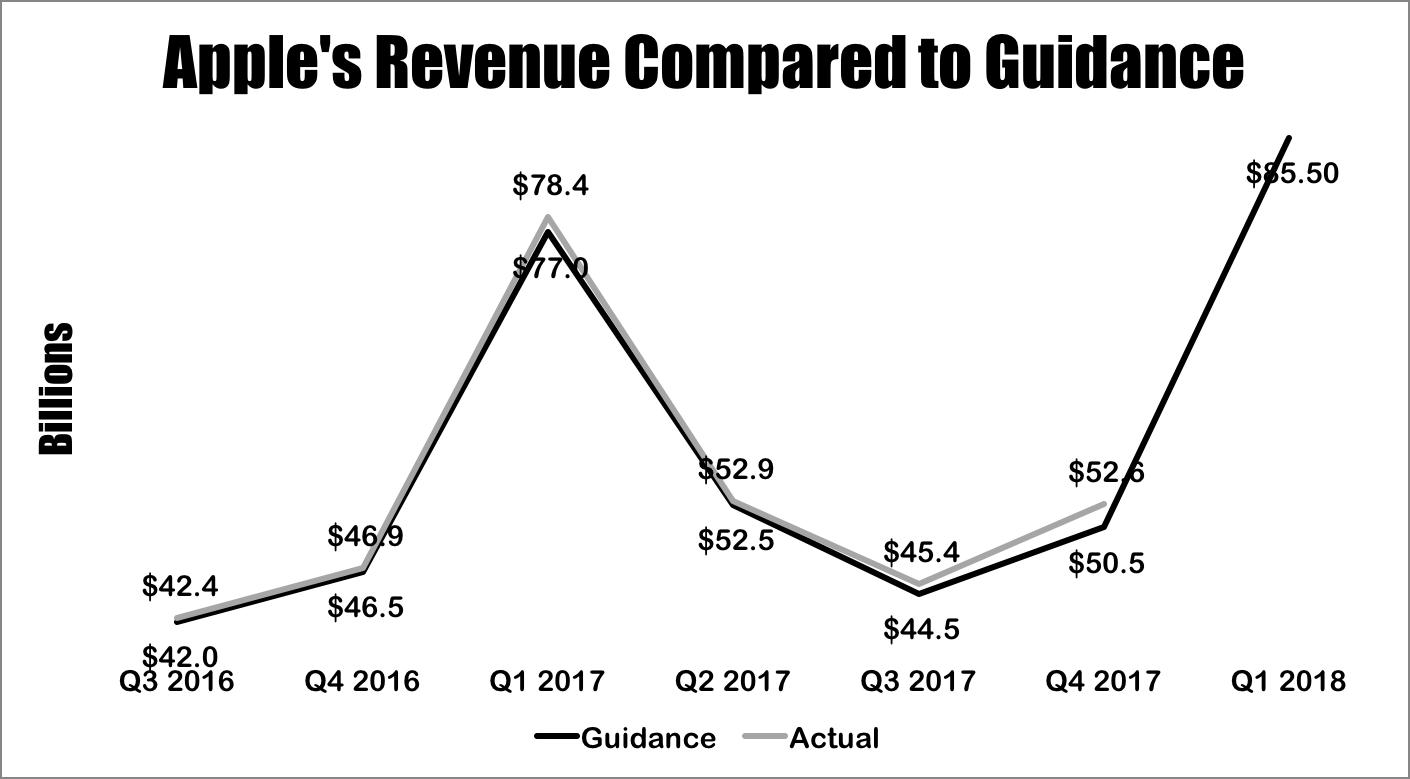 A line chart showing Apple's quarter revenue versus management's guidance