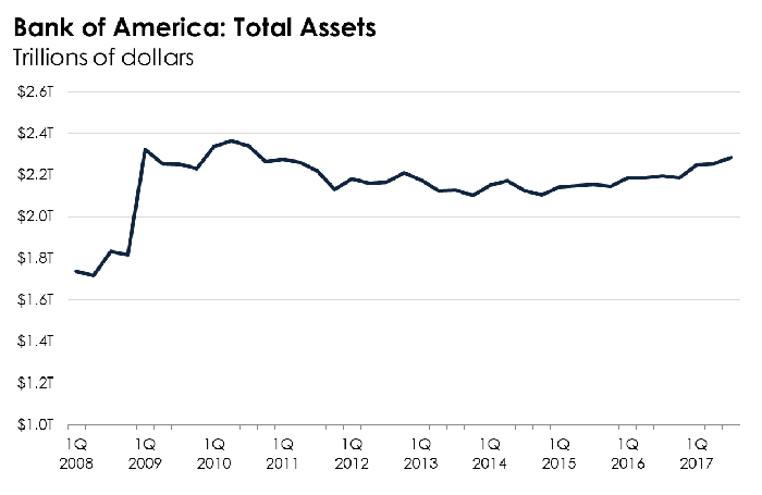 Bank Of America Is On The Verge Of Another Major Milestone The