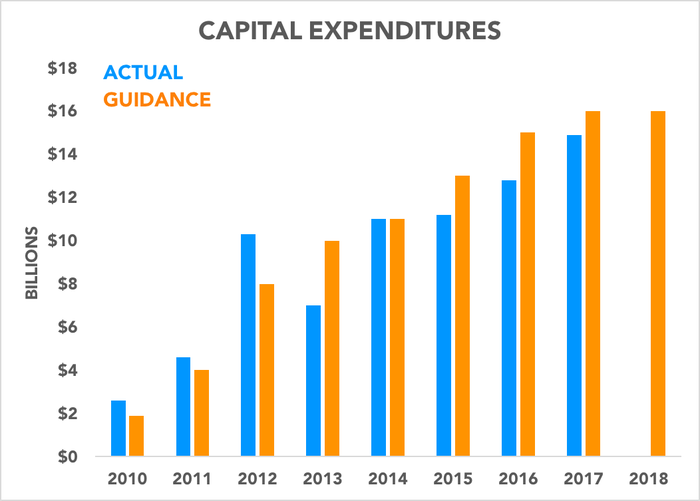 Chart comparing actual and expected capital expenditures over time