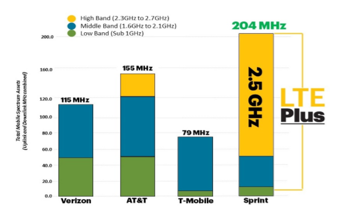 Chart from Sprint showing its spectrum lead.