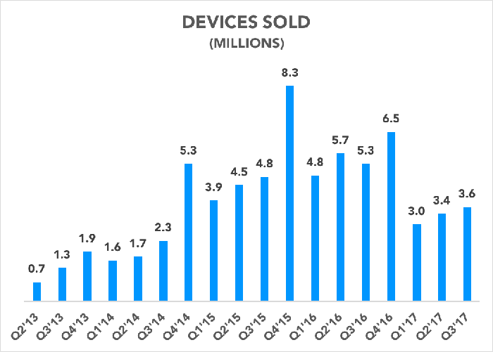 Chart showing Fitbit unit sales over time