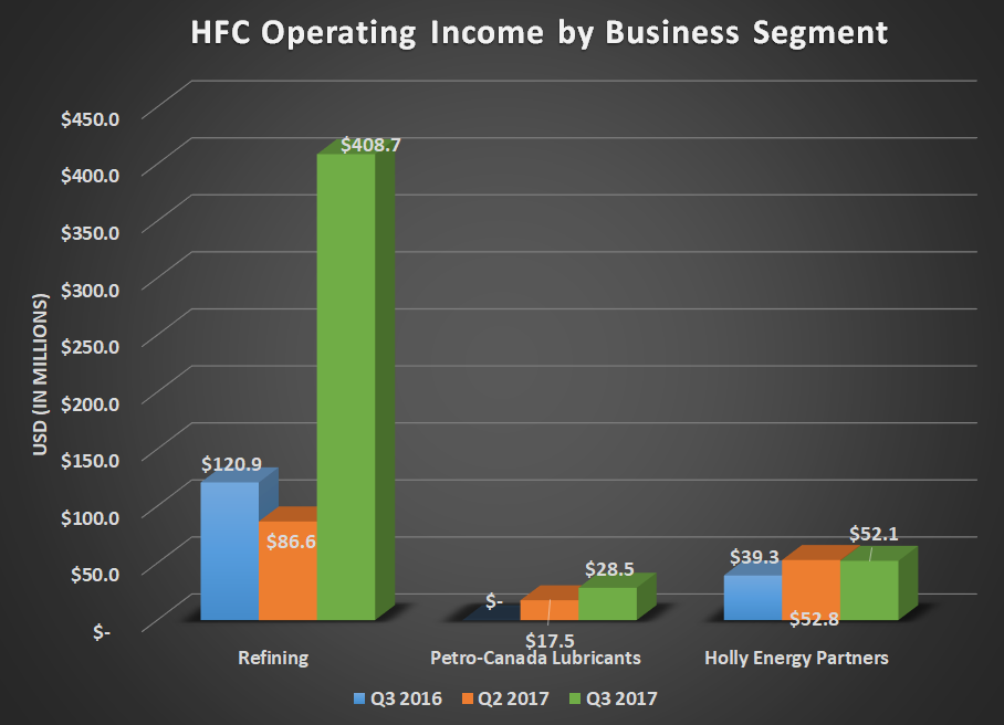 HFC operating income by business segment for Q3 2016, Q2 2017, and Q3 2017. Shows a near 3x increase for refining and small gains for its other segments.