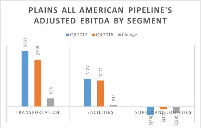A chart showing Plains All American Pipeline's earnings by segment in the third quarter of 2017 and 2016.