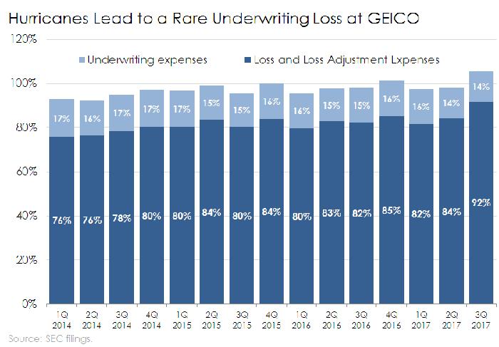 Bar chart of GEICO's losses and underwriting expenses as a percentage of premiums earned