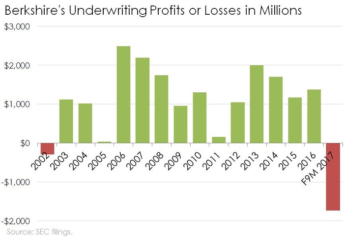 Chart of Berkshire's underwriting profits and losses since 2002.