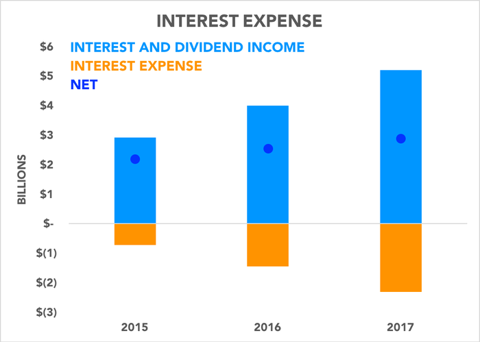 Chart comparing dividend and interest income to interest expense over the past three years