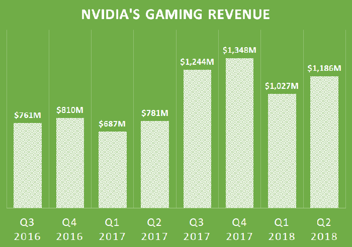 A chart showing NVIDIA's gaming revenue for the past two years.