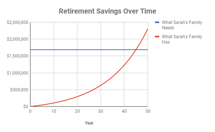 A chart showing that it would take Sarah's family 45 years to save for retirement
