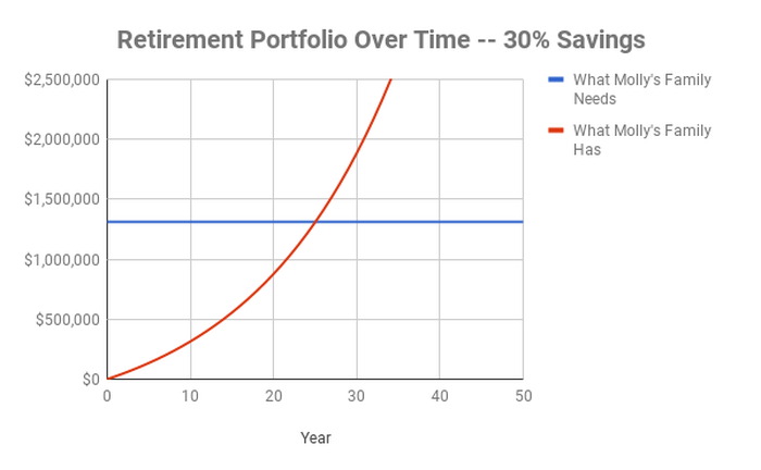 A chart showing that Molly's family needed 26 years to save for retirement.