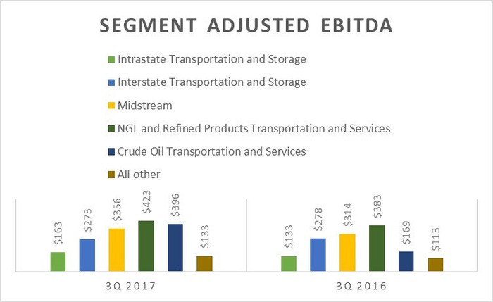 A chart showing Energy Transfers' earnings by segment in the third quarter of 2017 and 2016.