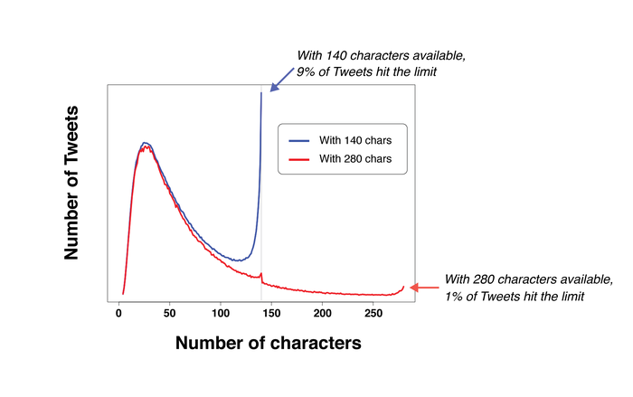 A chart showing the number of Tweets at varying numbers of characters