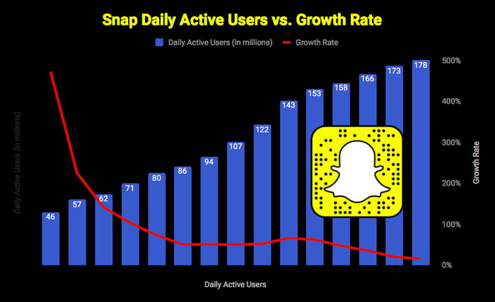 Chart showing Snap's daily active user growth rate