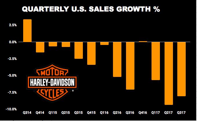 Harley-Davidson quarterly sales growth