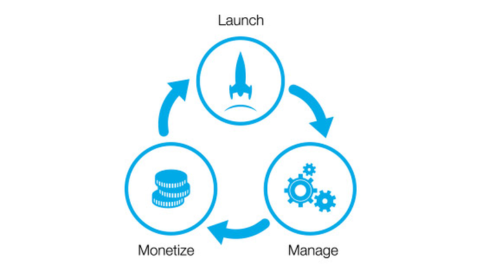 Drawing of Cisco's end-to-end IoT solutions including three.three connected circles depicting launch, manage, and monetize.