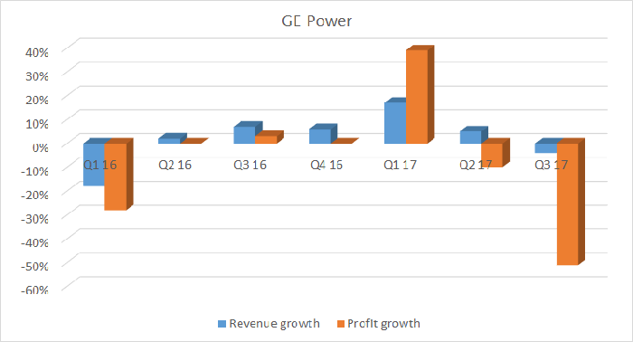 A bar chart showing GE Power revenue and profit growth