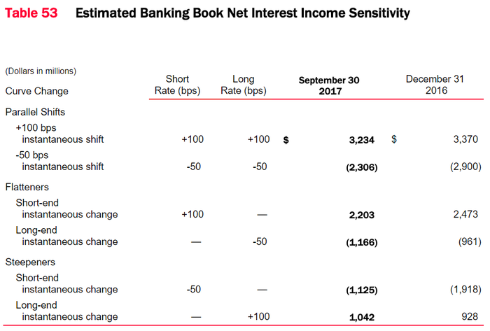 A table showing Bank of America's asset sensitivity.