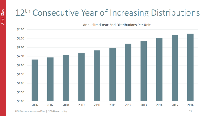 A bar chart showing AmeriGas' streak of 12 annual dividend increases
