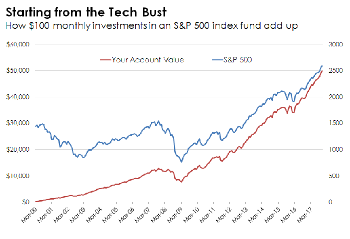Line chart of returns earned by investing $100 into the S&P 500 each month since the Tech Boom peak.
