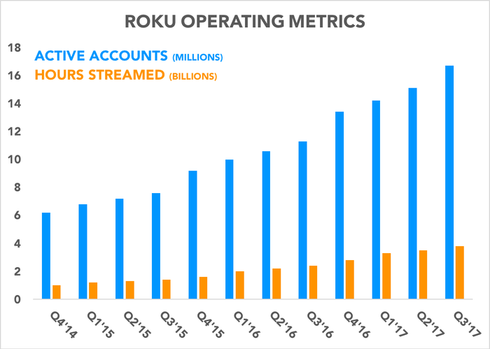 Chart showing active accounts and hours streamed over time