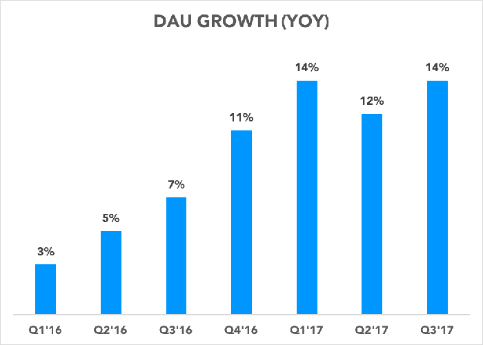 Chart showing daily active user growth accelerating