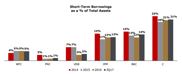 A bar chart comparing banks' reliance on short-term debt.