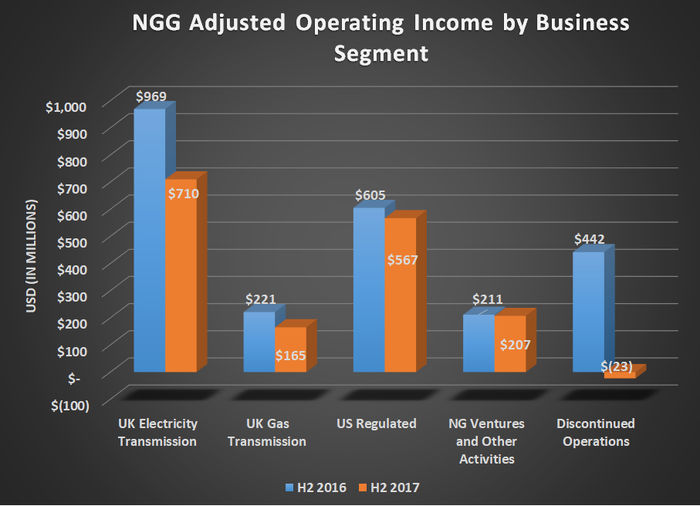NGG adjusted operating income by business segment for H2 2016 and H2 2017. Shows declines across the board.