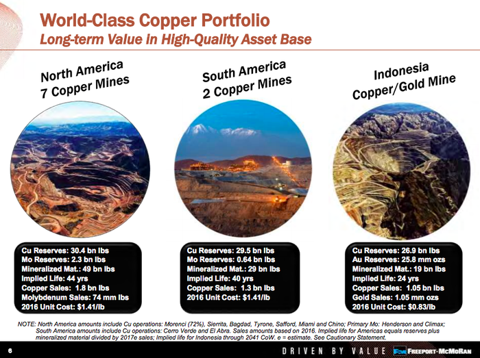 An overview of Freeport's mines showing that the Grasberg mine makes up roughly 30% of its copper reserves and virtually all of its gold reserves