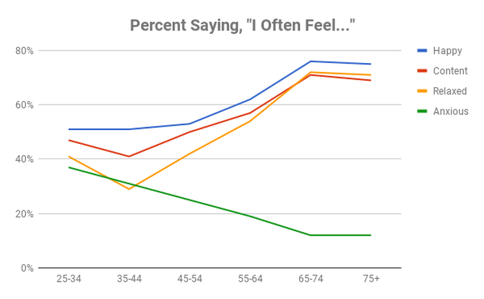 Chart showing differences in how people feel over time