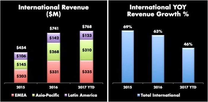 Two bar charts. The first is growing international revenue from $454 million in 2015 to $768 million YTD 2017. The second shows year-over-year growth from 2015 at 69%, 2016 at 63%, and 2017 YTD at 46%.