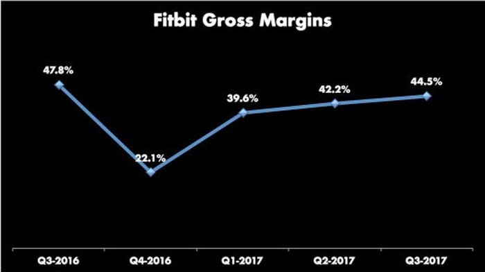 Line graph of Fitbit's gross margins for last five quarters. The high was 47.8% in Q3-2017, the low 22.1% in Q4-2017, then trending up every quarter to Q3-2017 result of 44.5%