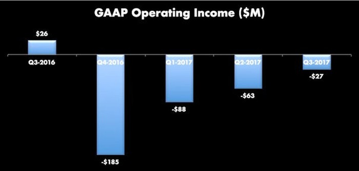 Bar chart showing last five quarters of GAAP operating income. High of $26 million in Q3-2017, to a low of -$185 million in Q4, then sequentially improving to -$27 million in Q3-2017.