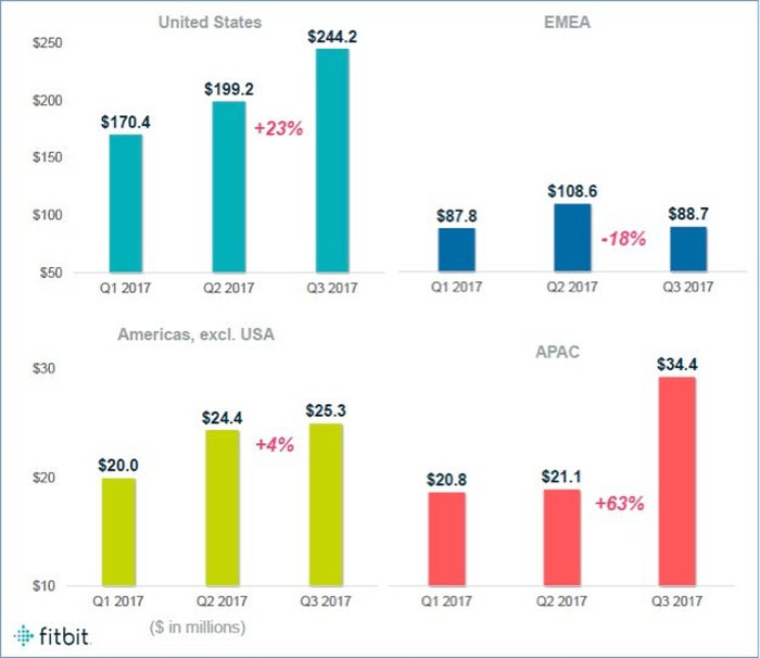 Bar graphs showing Fitbit's four geographic regions. All have two quarters of sequential revenue improvement except EMEA which is down 18% sequentially Q2->Q3.