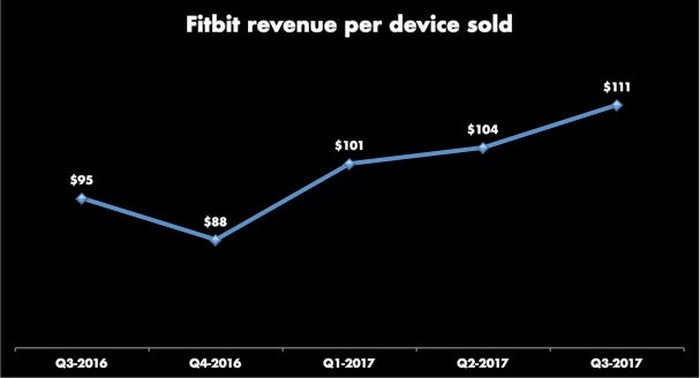 Line graph showing five quarters of revenue per device sold. Q3-2017 was $95, Q4-2017 was $88, then trends up for next three quarters to $111.