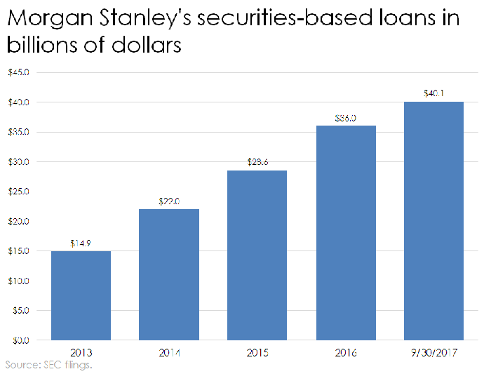Wall Street's Hottest Loan Product: Borrow Against Your