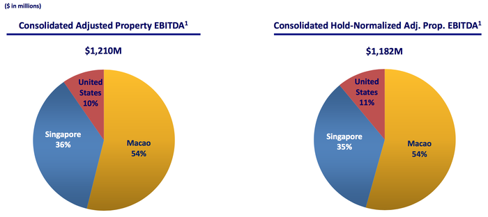 Pie charts showing where Las Vegas Sands gets its revenue and EBITDA from.