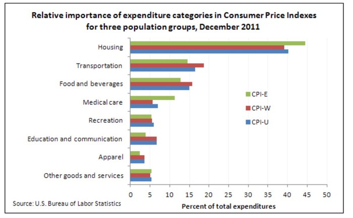 Chart showing relative impact of expenditures for different consumer price indexes