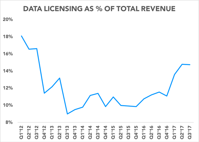 Chart showing data licensing as percentage of revenue over time