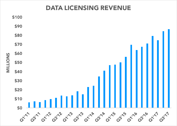Chart showing data licensing revenue in dollars over time