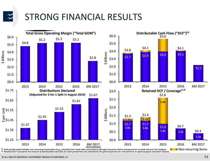 Bar charts showing Enterprise Products Partners solid performance during the oil downturn