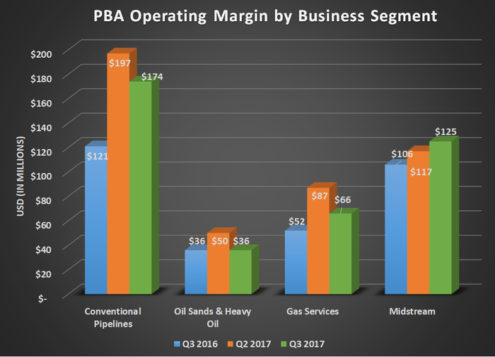 PBA operating margin by business segment for Q3 2016, Q2 2017, and Q3 2017. Shows year-over-year growth in all four segments.