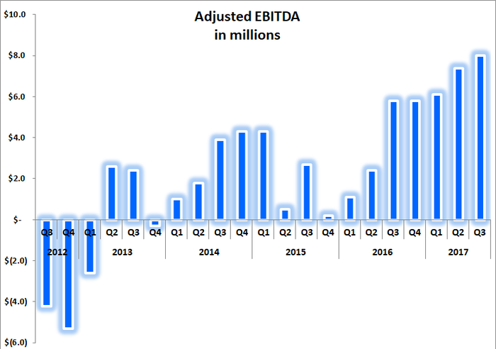 Bar chart showing massive recovery in adjusted EBITDA over the past five quarters.