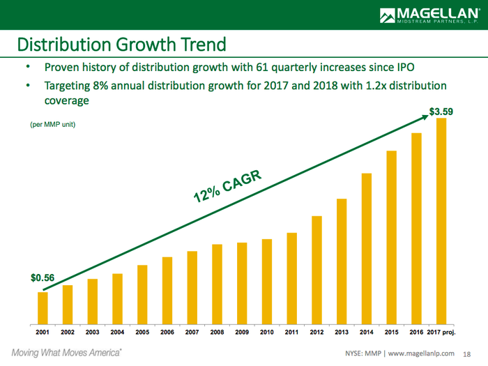 Bar chart showing Magellan's distribution growth over time, with a 12% compound annual growth rate