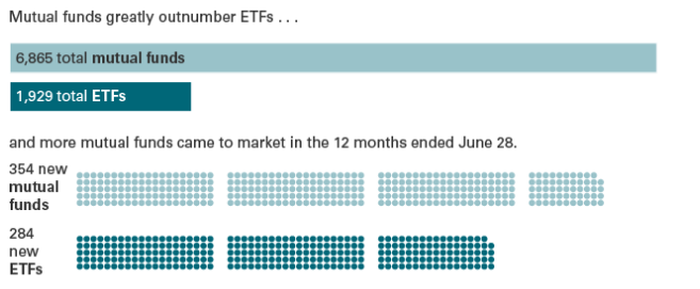 Chart showing 6,856 total mutual funds and 1,929 total ETFs, including 354 new mutual funds and 284 new ETFs in the 12 months ended June 28, 2016.
